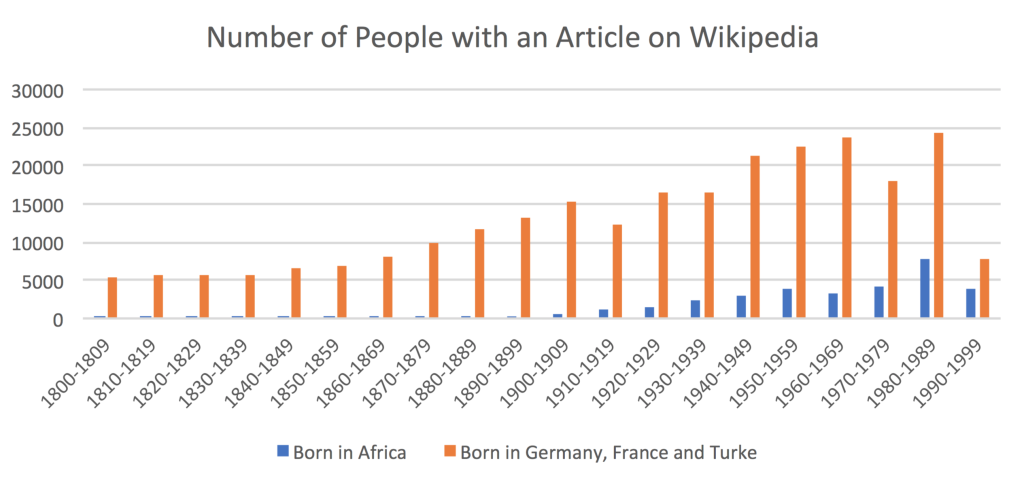 Number of people with an article on WIkipedia - comparison between Africa and Europe (Germany, France, Turkey: the three current most populated countries). Feb 2017.