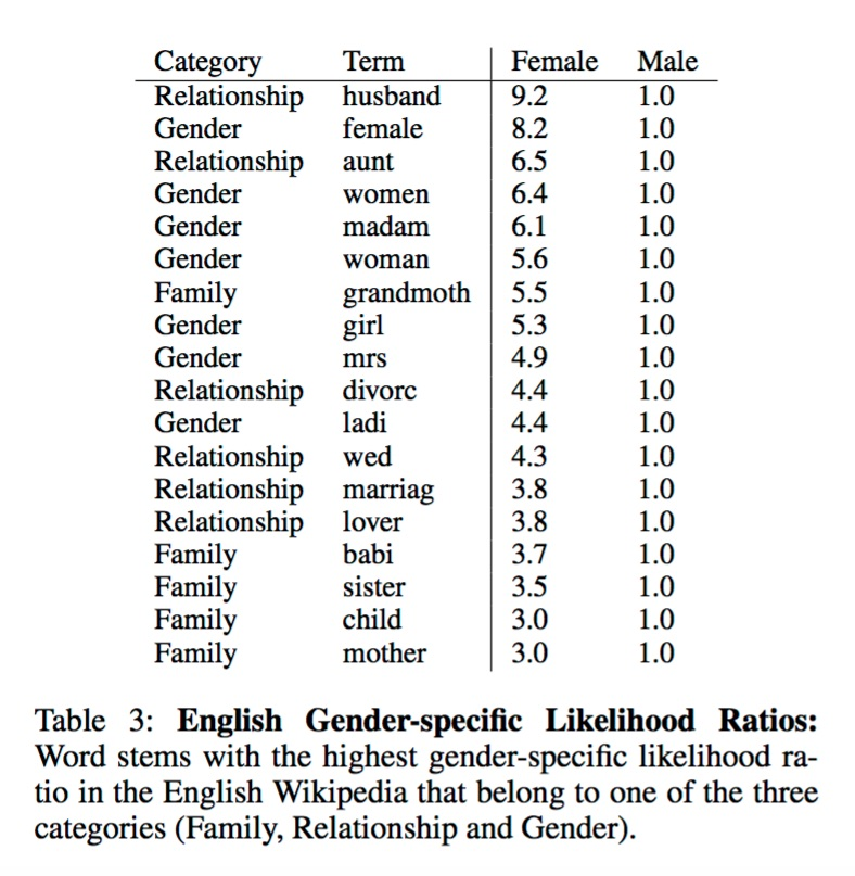 "Wagner, Claudia; Garcia, David; et al. (26 January 2015). ""It's a Man's Wikipedia? Assessing Gender Inequality in an Online Encyclopedia"" (PDF). GESIS: Leibnitz Institute for the Social Sciences."